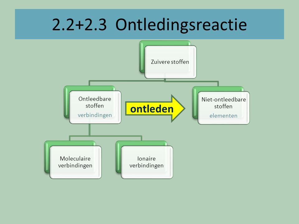 2.2+2.3 Ontledingsreactie ontleden Zuivere stoffen Ontleedbare stoffen