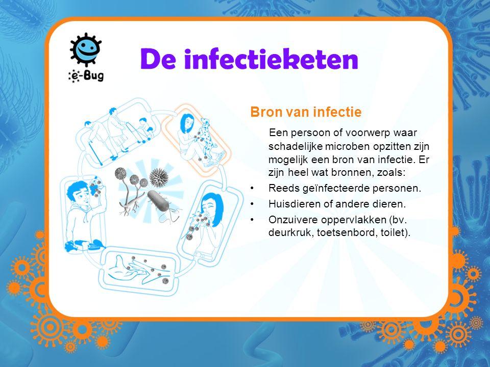De infectieketen Bron van infectie