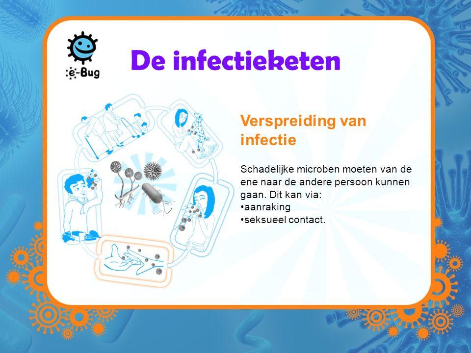 De infectieketen Verspreiding van infectie