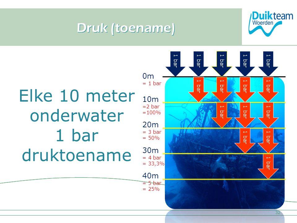 Elke 10 meter onderwater 1 bar druktoename Druk (toename) 0m = 1 bar