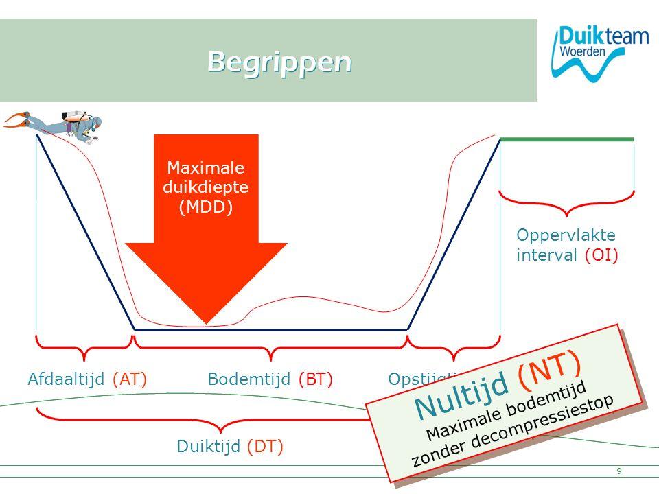 Nultijd (NT) Maximale bodemtijd zonder decompressiestop