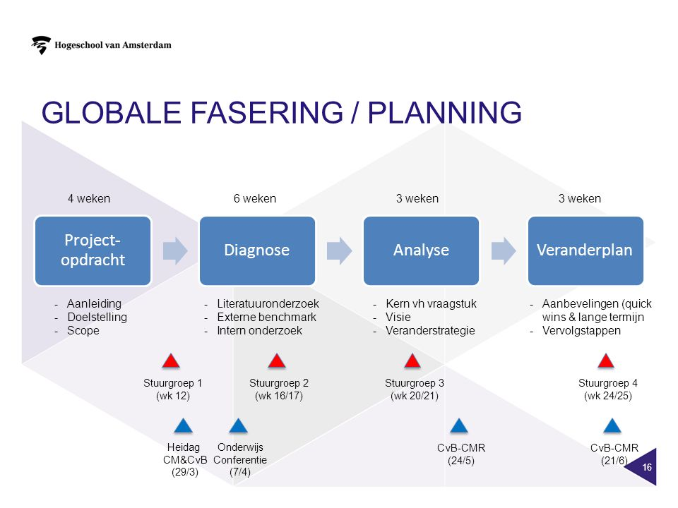 Globale Fasering / planning