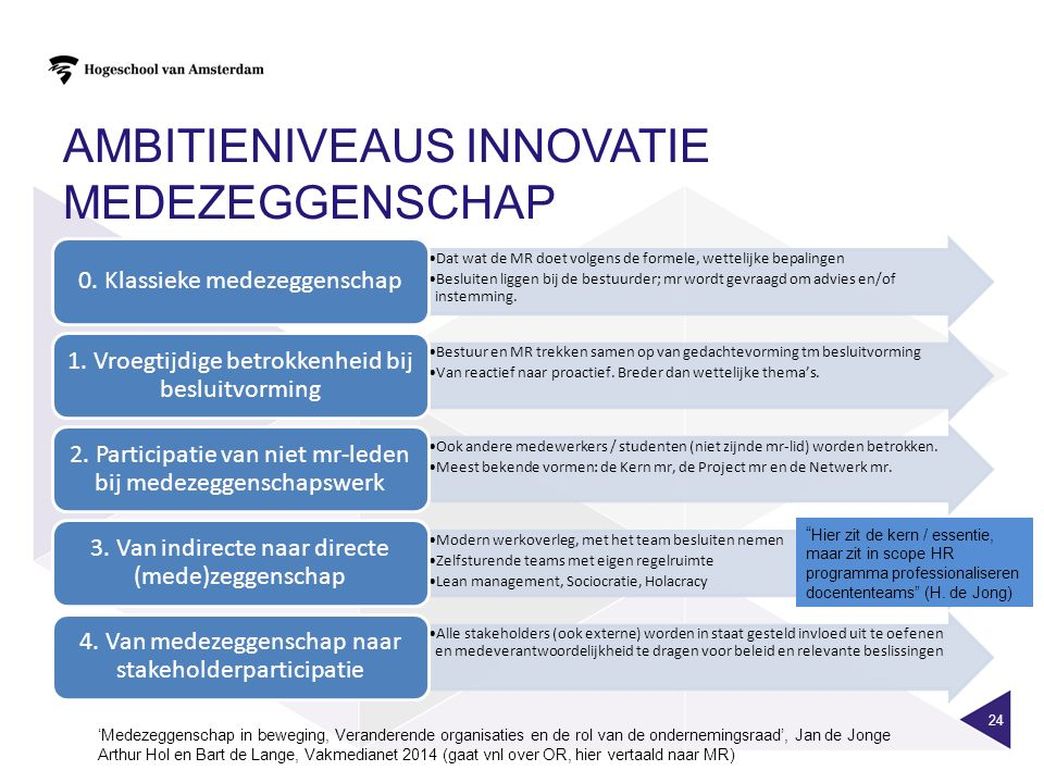 Ambitieniveaus innovatie medezeggenschap