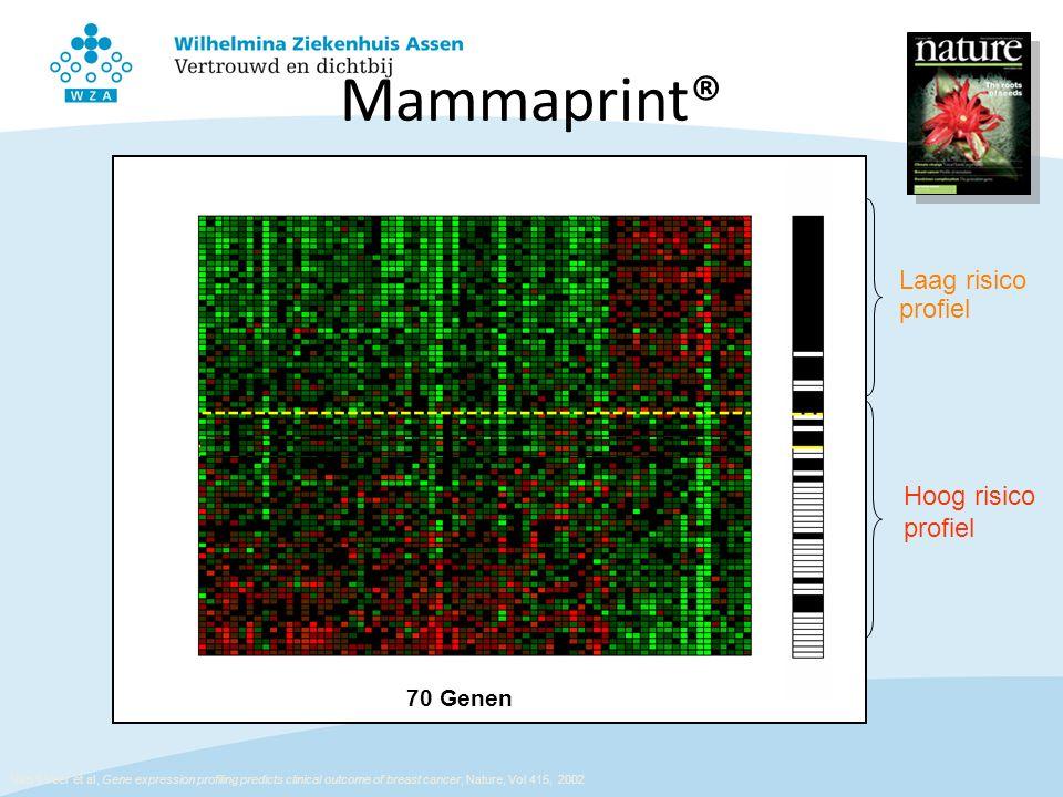 Mammaprint® Laag risico profiel Hoog risico profiel 70 Genen