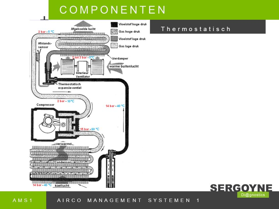 + COMPONENTEN Thermostatisch AMS1 AIRCO MANAGEMENT SYSTEMEN 1