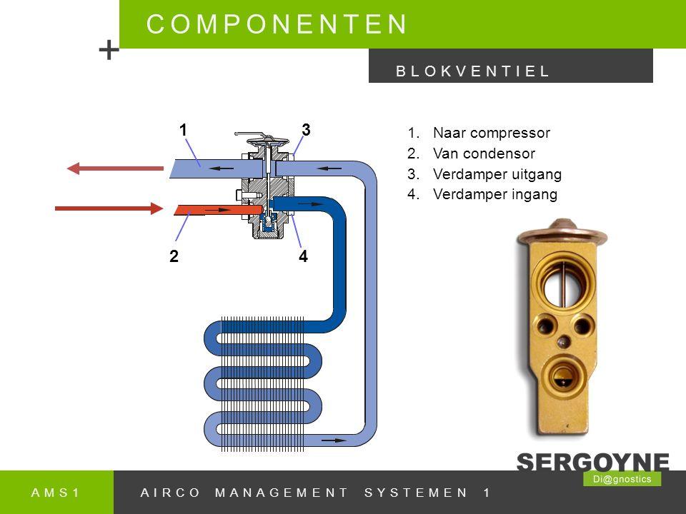 + COMPONENTEN 1 2 4 3 BLOKVENTIEL Naar compressor Van condensor