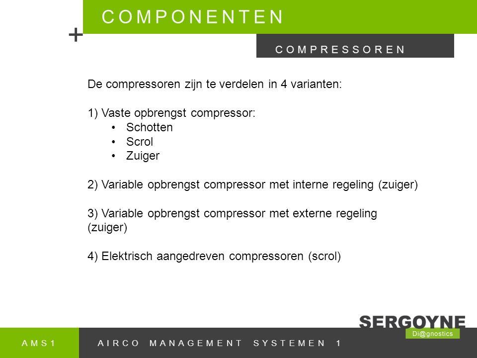 + COMPONENTEN De compressoren zijn te verdelen in 4 varianten: