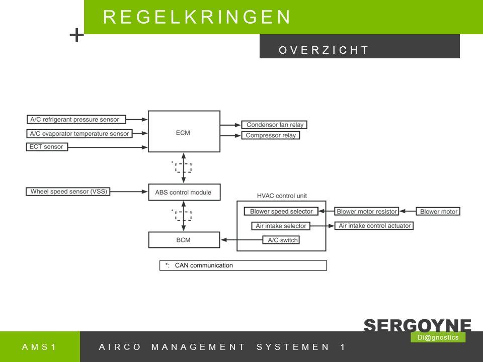 + REGELKRINGEN OVERZICHT AMS1 AIRCO MANAGEMENT SYSTEMEN 1