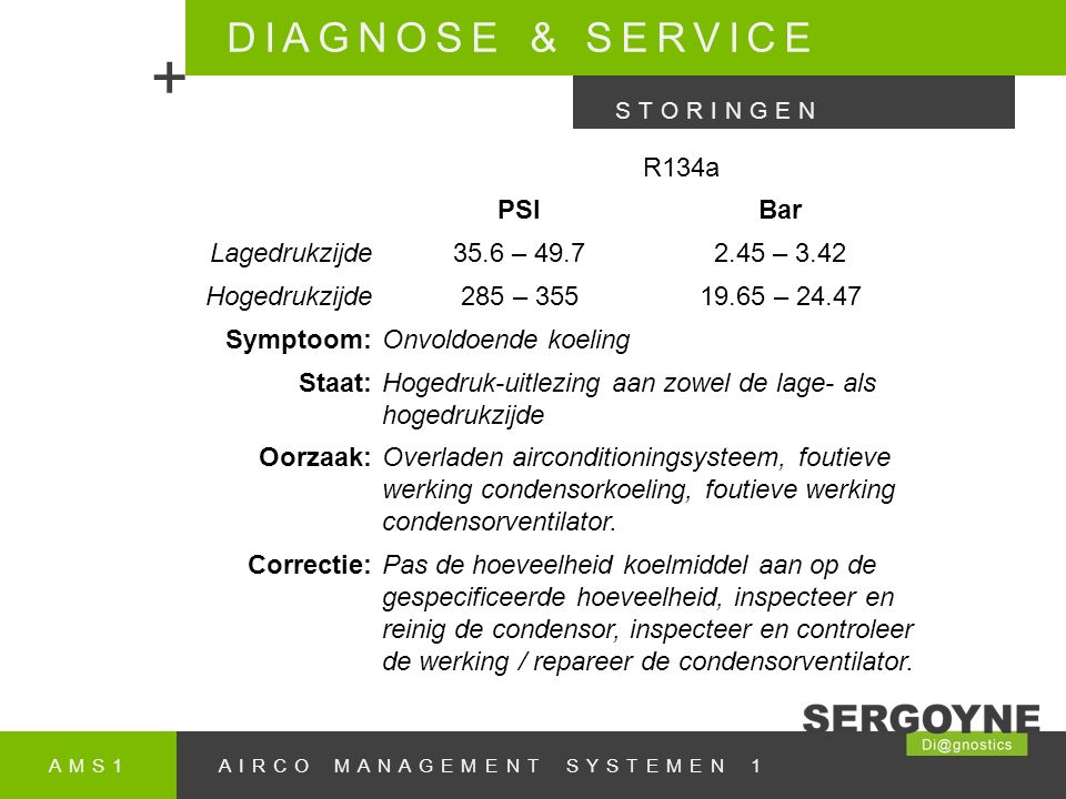 + DIAGNOSE & SERVICE R134a PSI Bar Lagedrukzijde 35.6 – 49.7