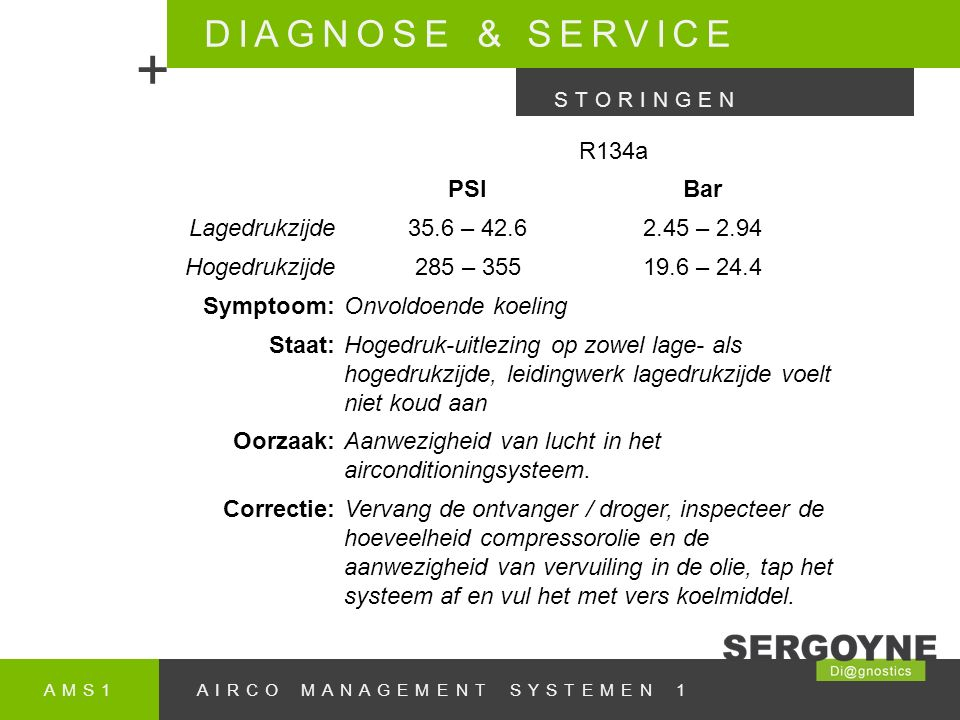 + DIAGNOSE & SERVICE R134a PSI Bar Lagedrukzijde 35.6 – 42.6