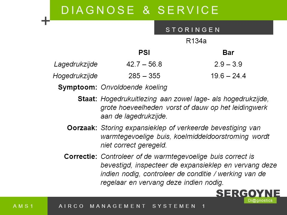 + DIAGNOSE & SERVICE R134a PSI Bar Lagedrukzijde 42.7 – 56.8 2.9 – 3.9