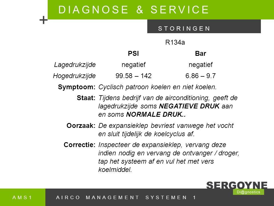 + DIAGNOSE & SERVICE R134a PSI Bar Lagedrukzijde negatief