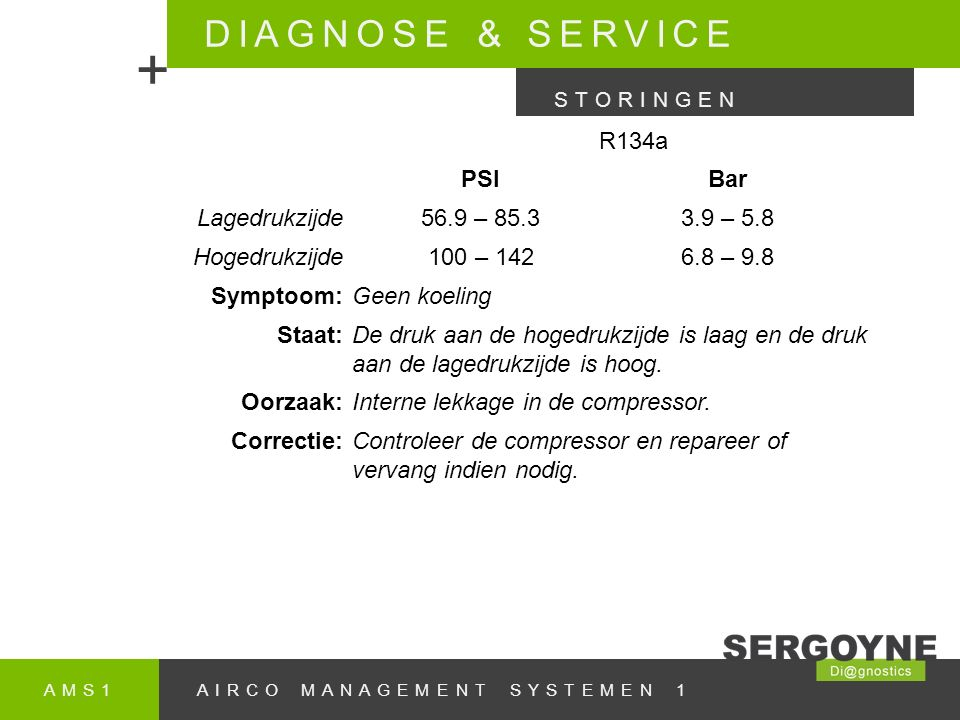 + DIAGNOSE & SERVICE R134a PSI Bar Lagedrukzijde 56.9 – 85.3 3.9 – 5.8