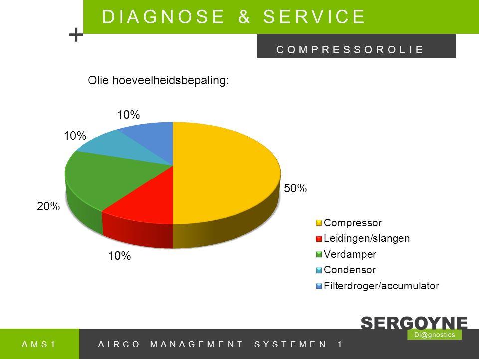 + DIAGNOSE & SERVICE Olie hoeveelheidsbepaling: COMPRESSOROLIE AMS1