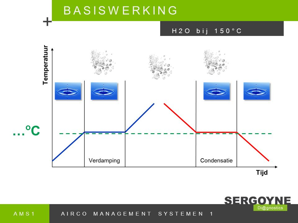 + …oC BASISWERKING H2O bij 150°C AMS1 AIRCO MANAGEMENT SYSTEMEN 1