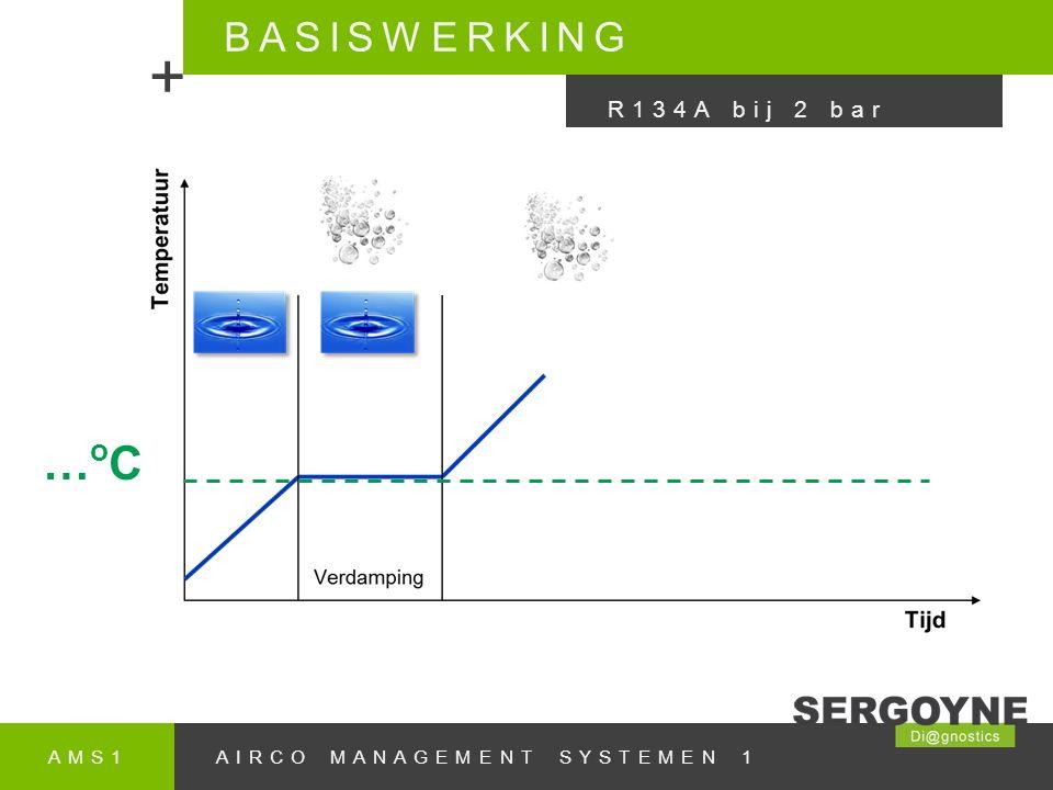 + …oC BASISWERKING R134A bij 2 bar AMS1 AIRCO MANAGEMENT SYSTEMEN 1