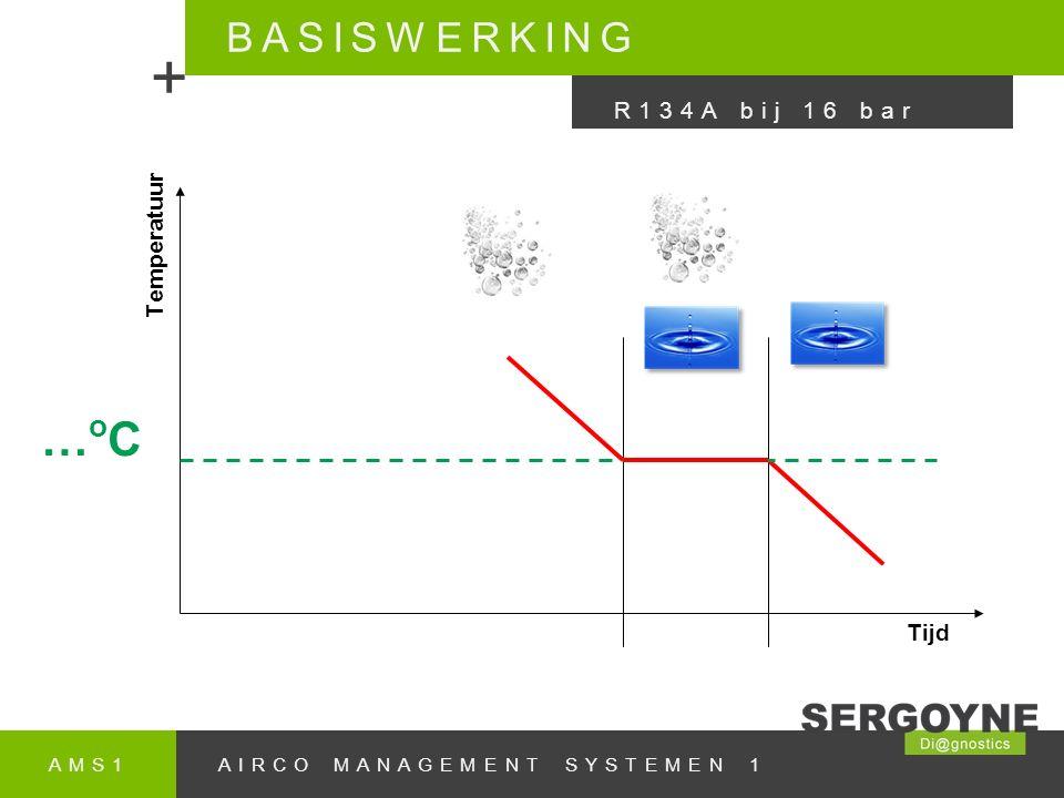 + …oC BASISWERKING R134A bij 16 bar Temperatuur Tijd AMS1