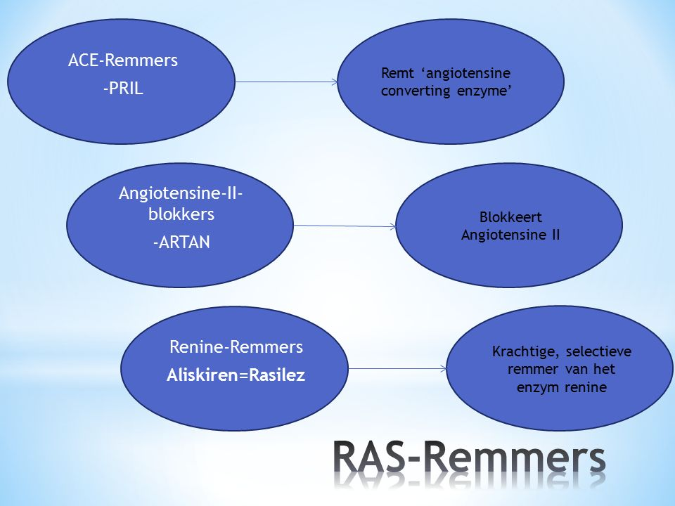 RAS-Remmers ACE-Remmers -PRIL Angiotensine-II- blokkers -ARTAN