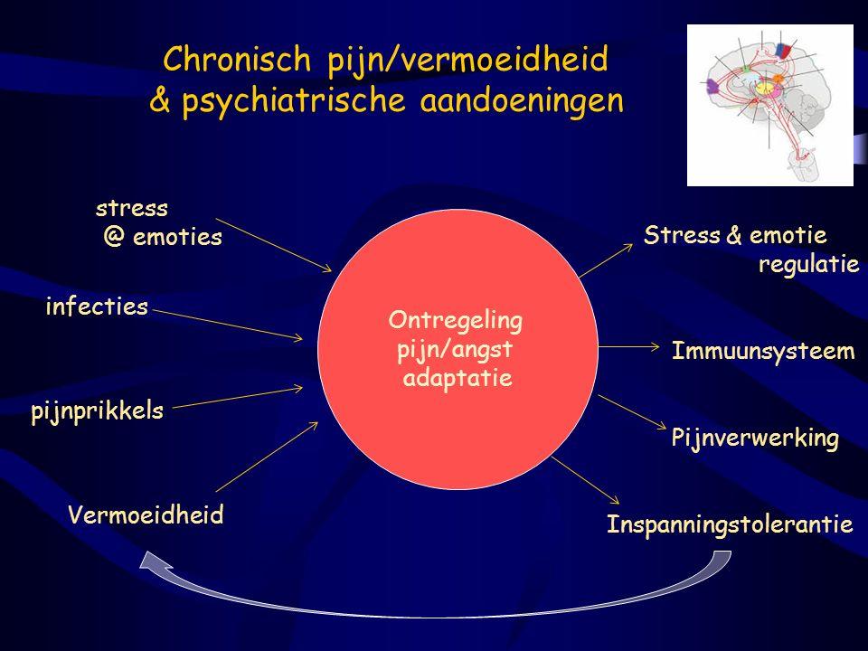 Chronisch pijn/vermoeidheid & psychiatrische aandoeningen