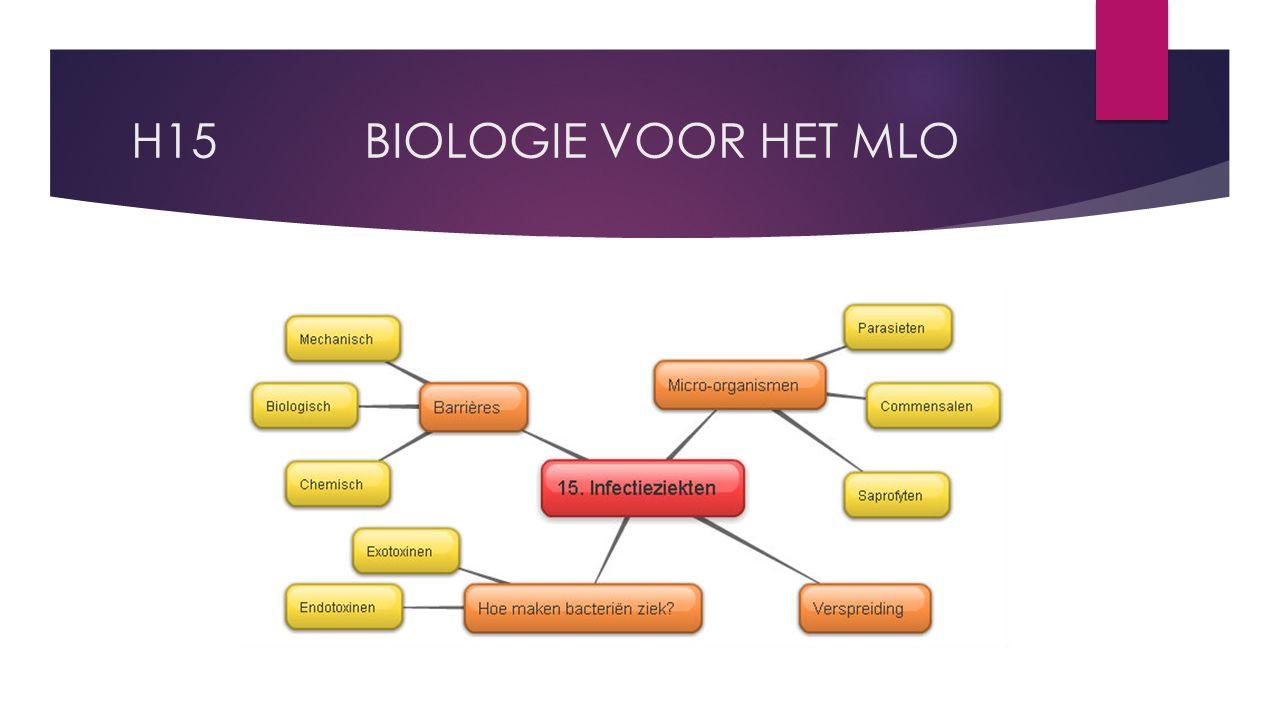 H15 BIOLOGIE VOOR HET MLO