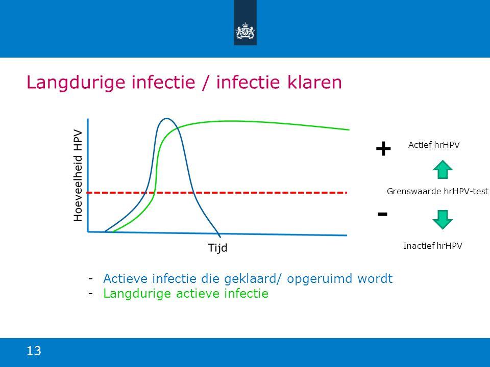Langdurige infectie / infectie klaren