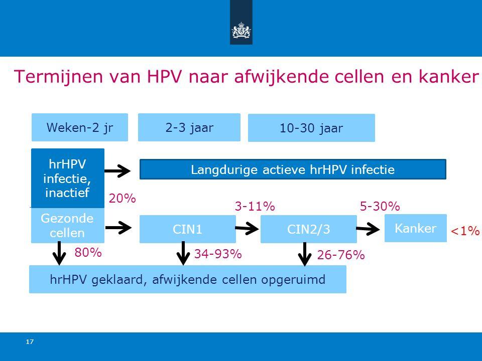 Termijnen van HPV naar afwijkende cellen en kanker