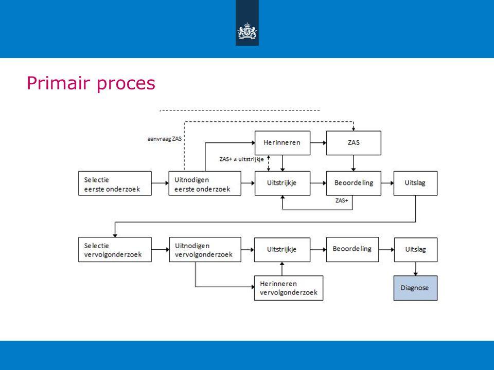 Primair proces Aanvraag ZAS. ZAS+ ≠ uitstrijkje.