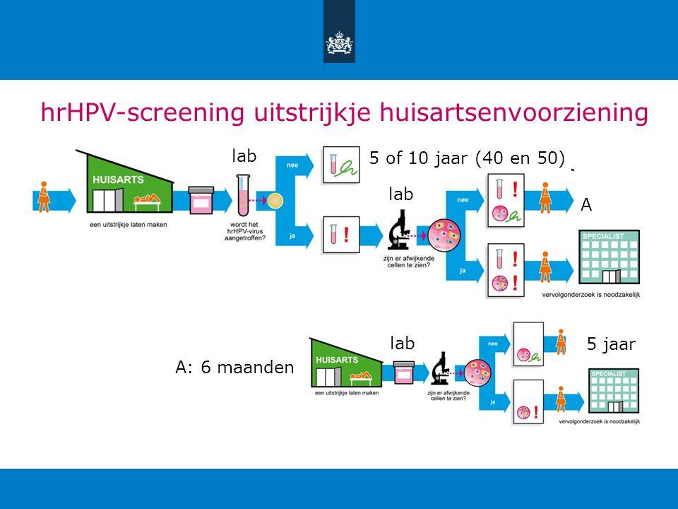 hrHPV-screening uitstrijkje huisartsenvoorziening