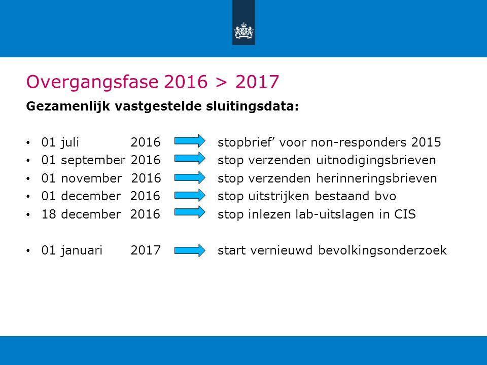 Overgangsfase 2016 > 2017 Gezamenlijk vastgestelde sluitingsdata: