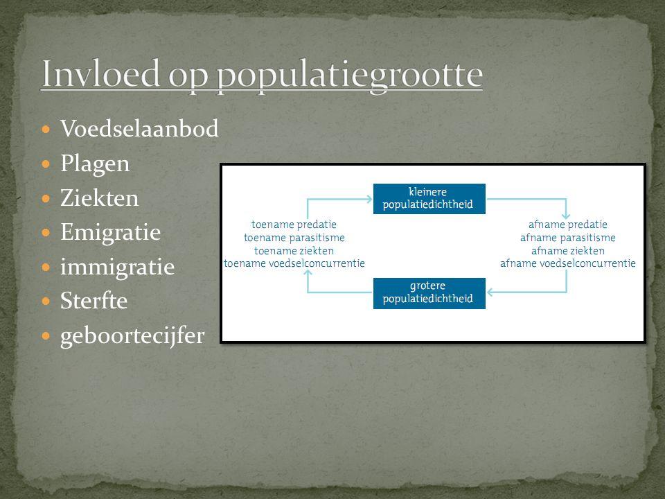 Invloed op populatiegrootte