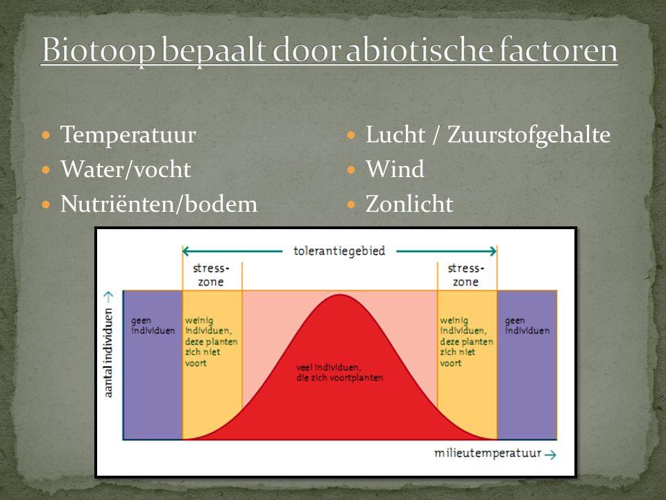 Biotoop bepaalt door abiotische factoren