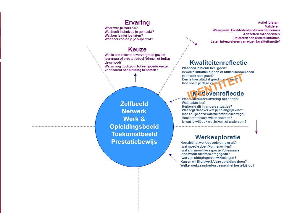Kwaliteitenreflectie Werk & Opleidingsbeeld