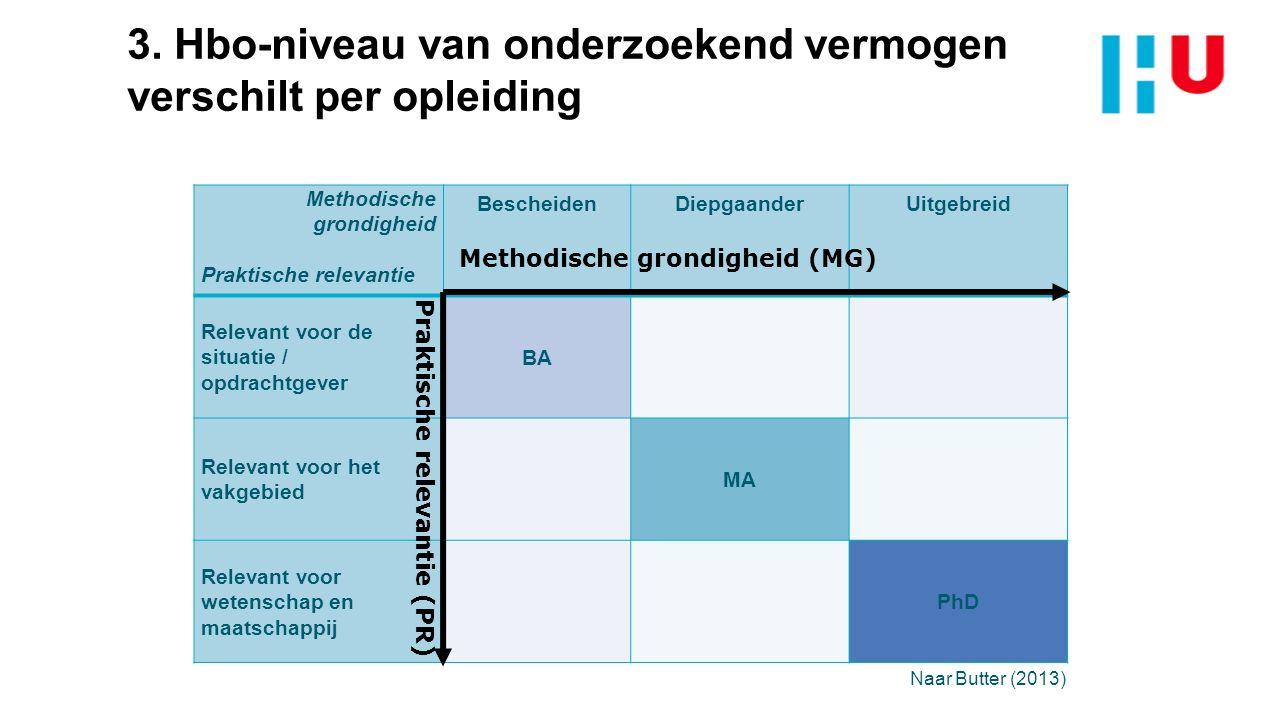 3. Hbo-niveau van onderzoekend vermogen verschilt per opleiding