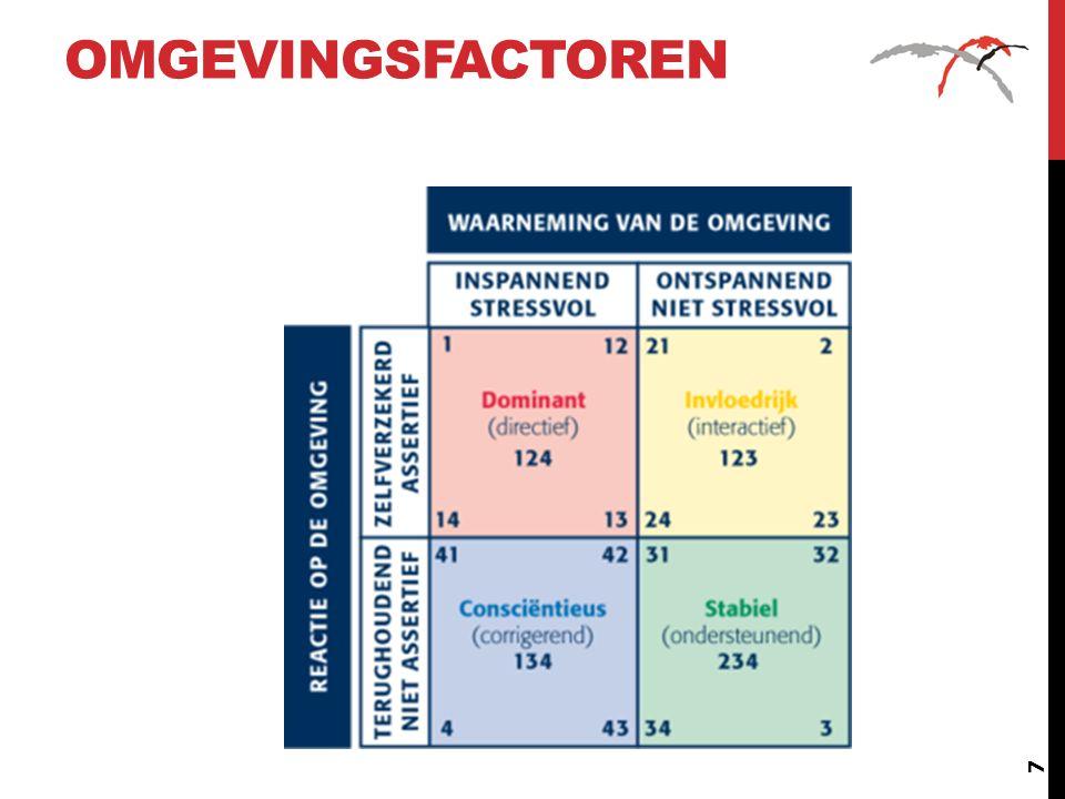Omgevingsfactoren