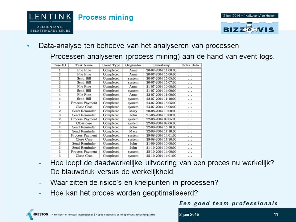 Data-analyse ten behoeve van het analyseren van processen