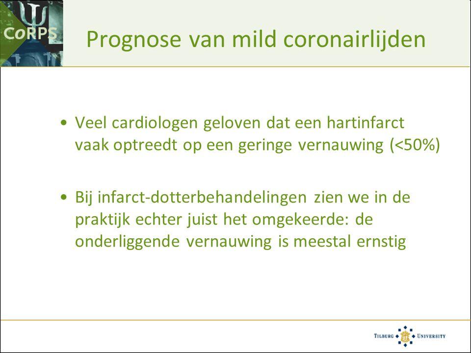 Prognose van mild coronairlijden