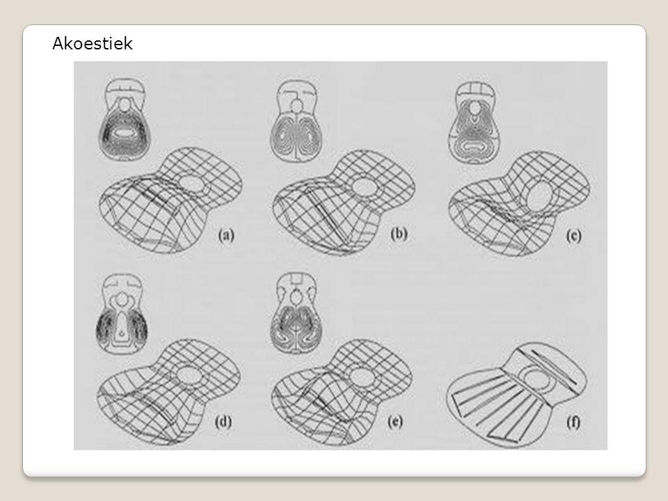 Akoestiek Bovenblad beweegt verschillend voor elke frequentie.