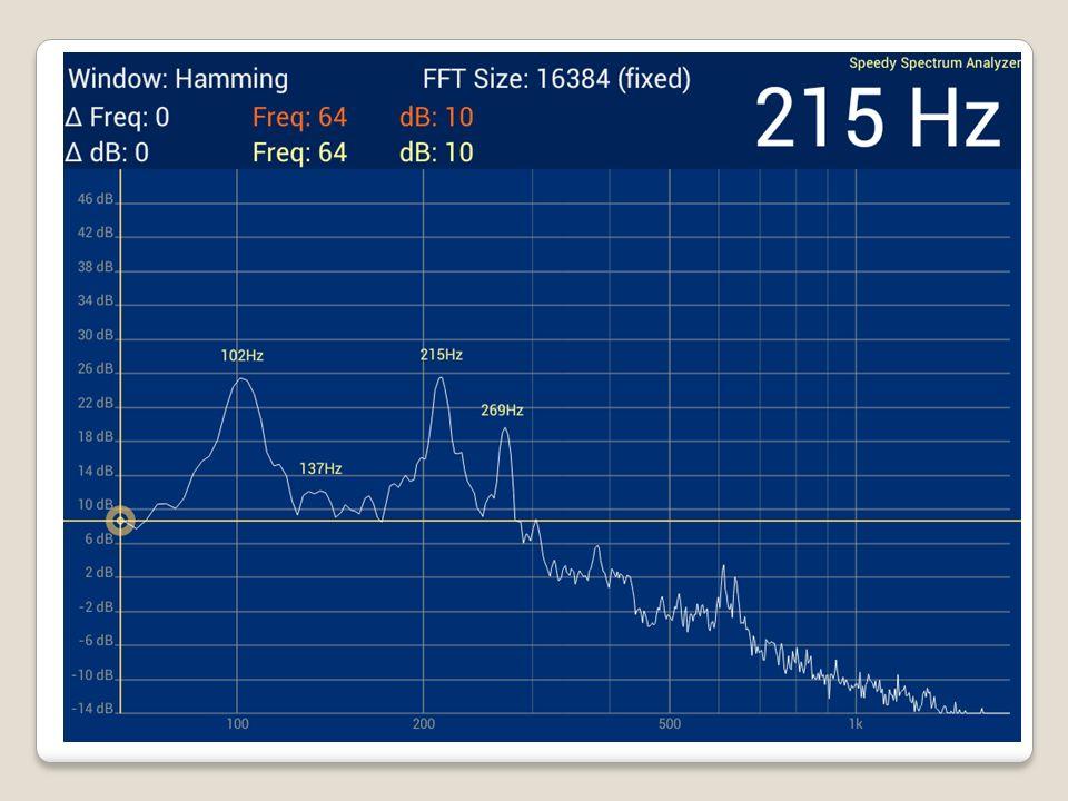 Met een frequentie analyse van het geluid worden een aantal pieken duidelijk: