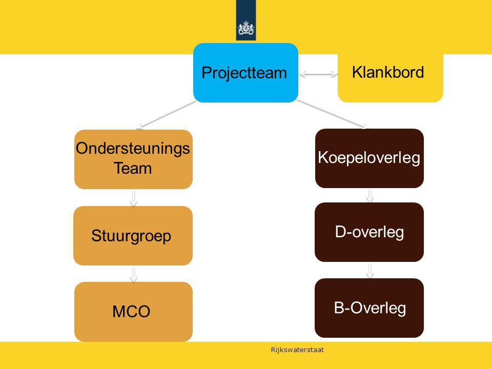 Projectteam Klankbord OndersteuningsTeam Koepeloverleg D-overleg Stuurgroep B-Overleg MCO
