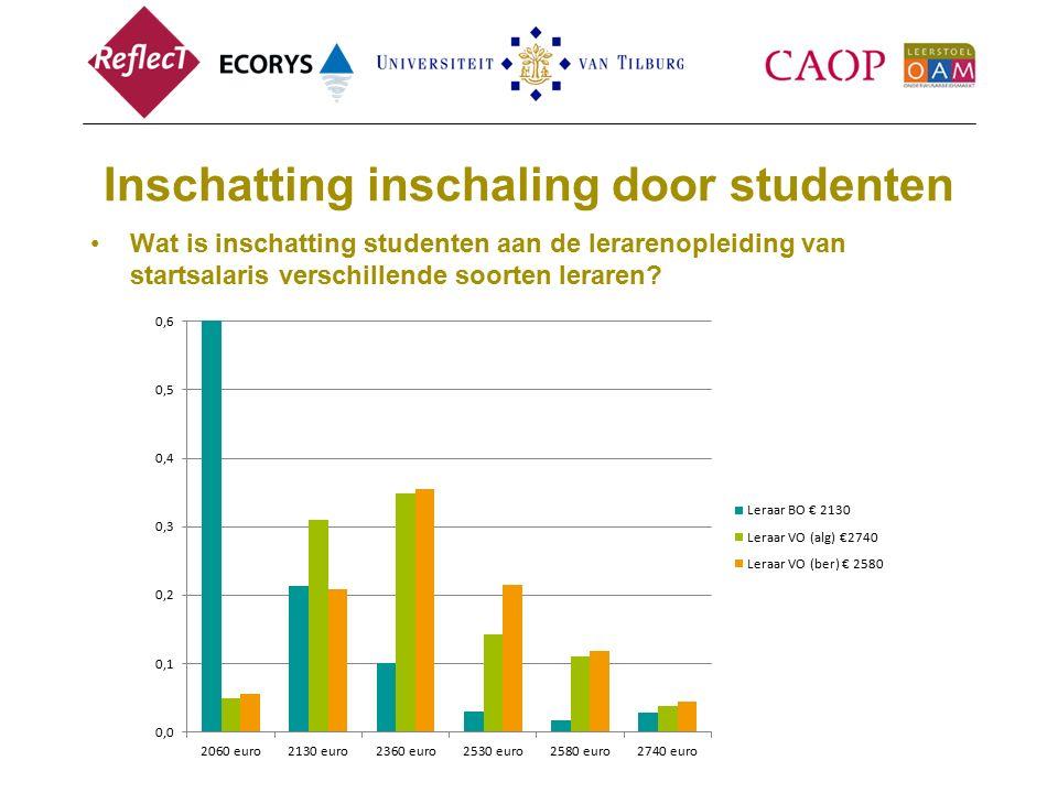 Inschatting inschaling door studenten