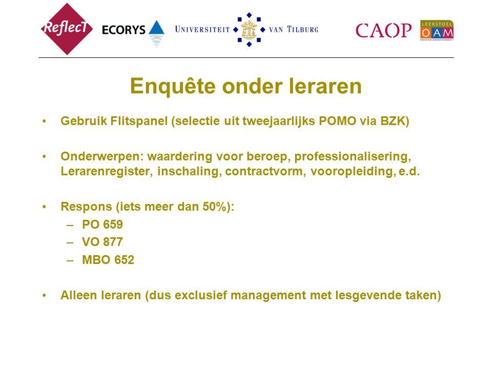 Enquête onder leraren Gebruik Flitspanel (selectie uit tweejaarlijks POMO via BZK)