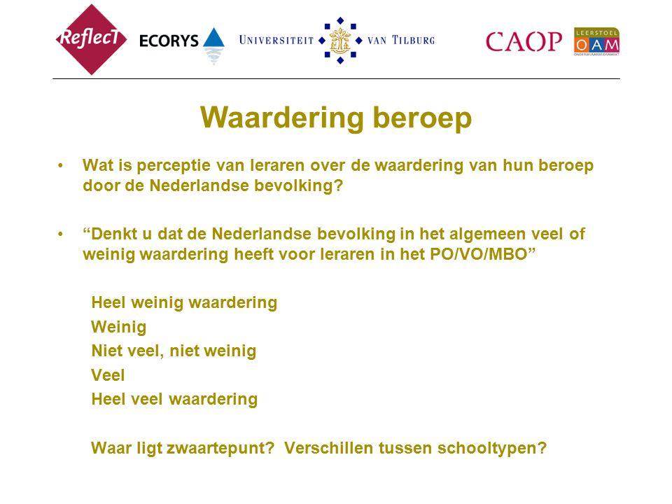 Waardering beroep Wat is perceptie van leraren over de waardering van hun beroep door de Nederlandse bevolking
