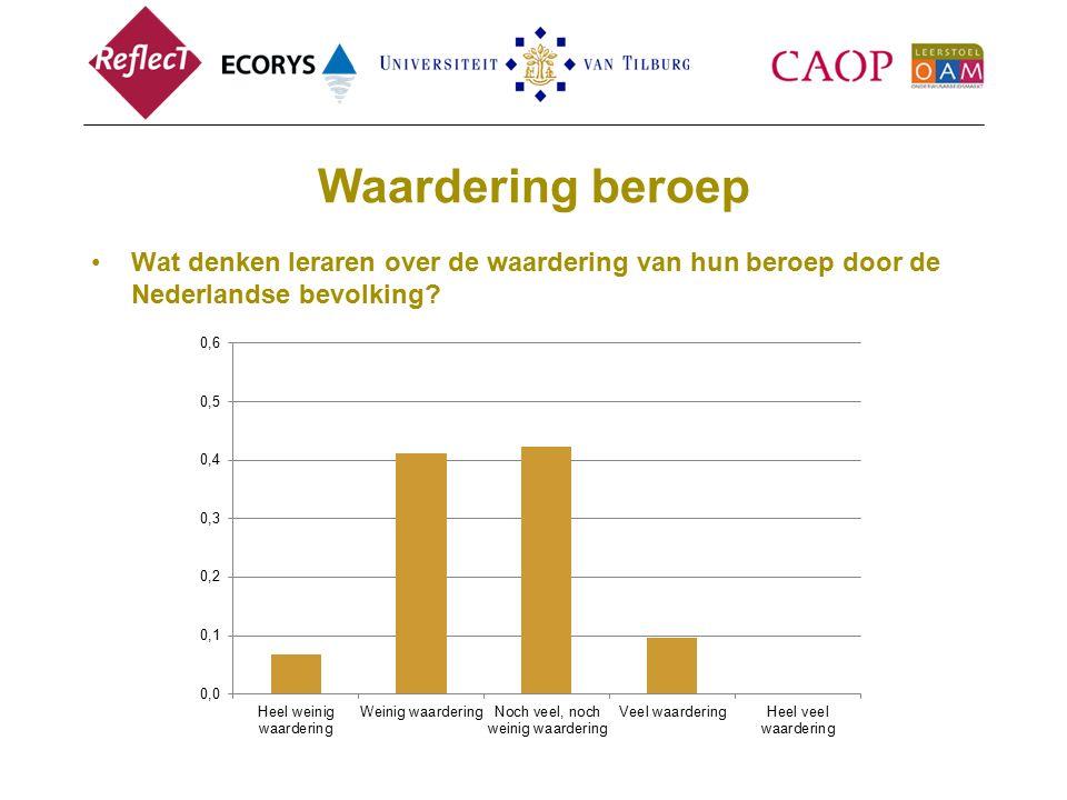 Waardering beroep Wat denken leraren over de waardering van hun beroep door de Nederlandse bevolking