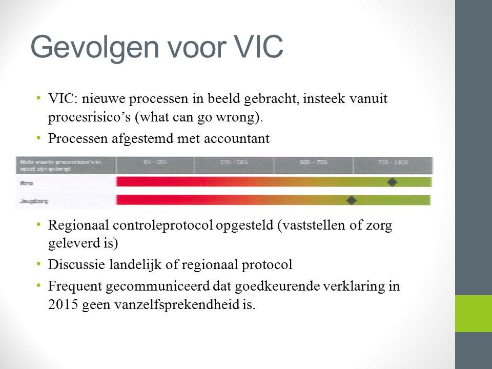 Gevolgen voor VIC VIC: nieuwe processen in beeld gebracht, insteek vanuit procesrisico's (what can go wrong).