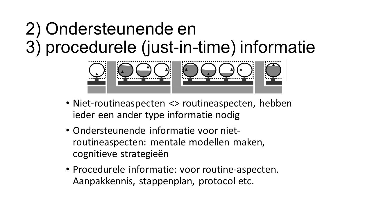 2) Ondersteunende en 3) procedurele (just-in-time) informatie