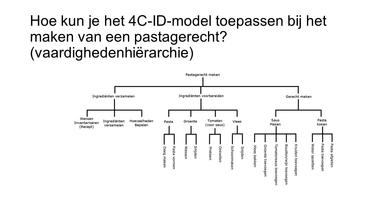 Hoe kun je het 4C-ID-model toepassen bij het maken van een pastagerecht (vaardighedenhiërarchie)