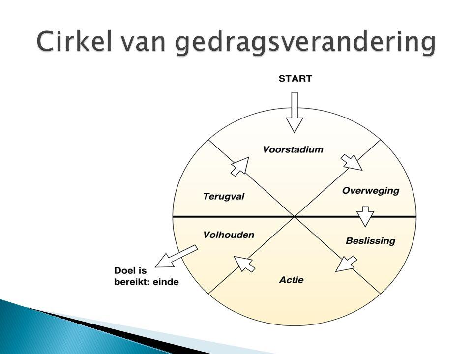 Cirkel van gedragsverandering