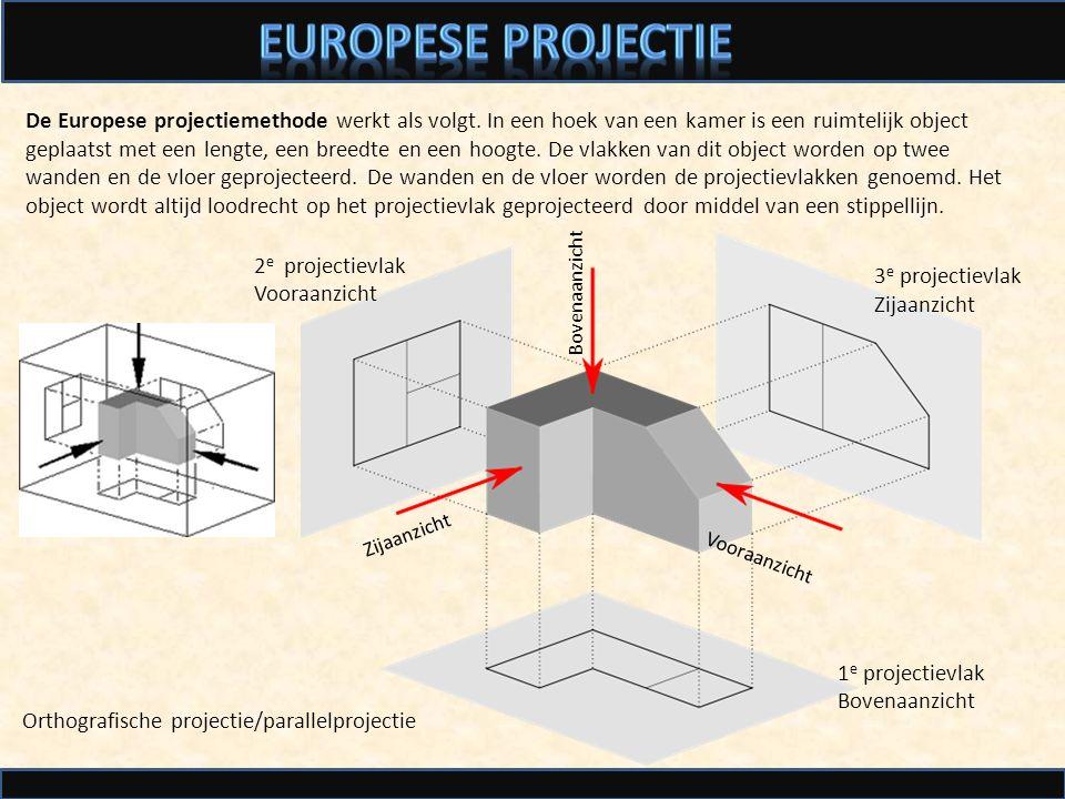 EUROPESE PROJECTIE