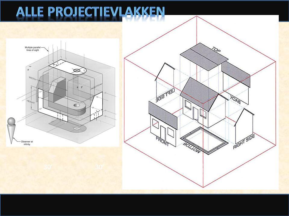 Alle projectievlakken
