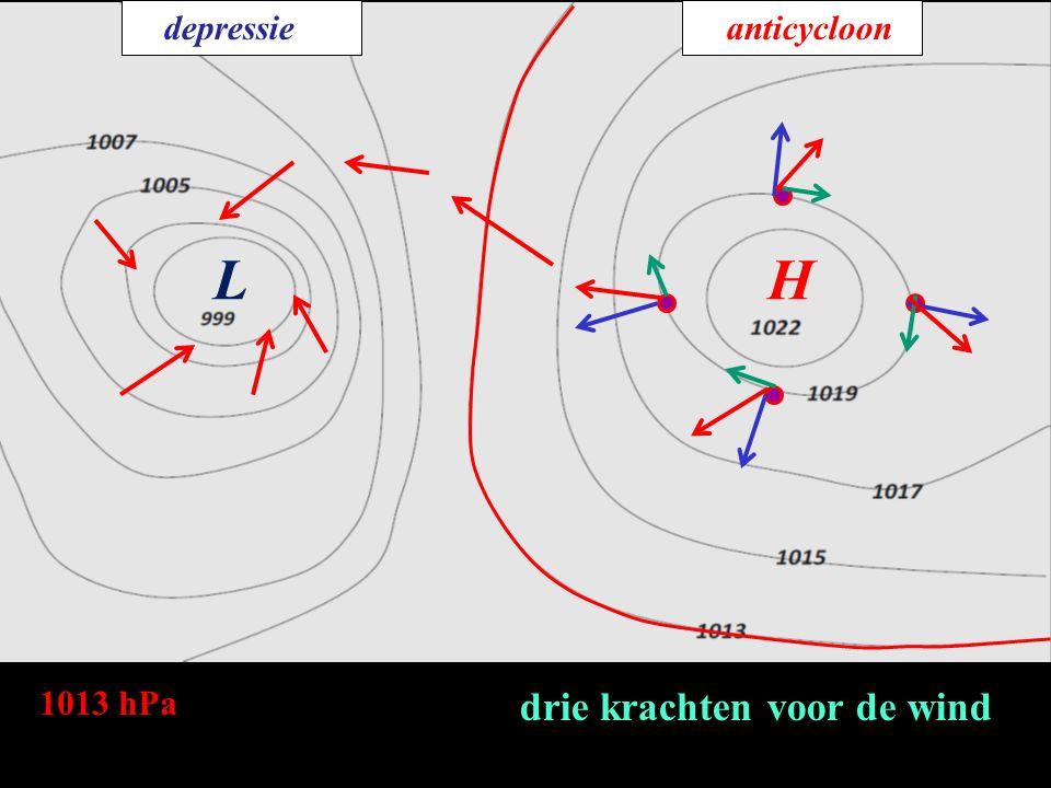 depressie anticycloon L H 1013 hPa drie krachten voor de wind